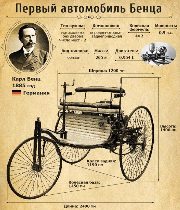 -автомобиль-бенца-e1480489550100
